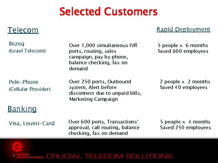 Selected Customers Telecom Rapid Deployment Bezeq Over 1, 000 simultaneous IVR ports, routing, sales