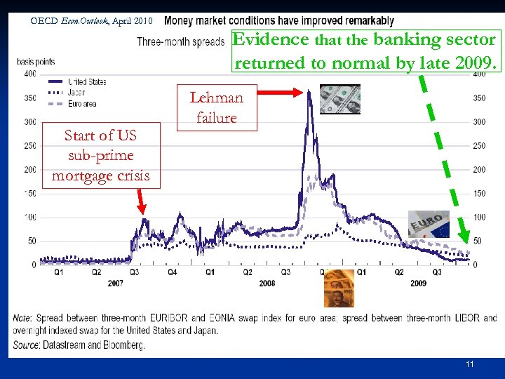 OECD Econ. Outlook, April 2010 Evidence that the banking sector returned to normal by