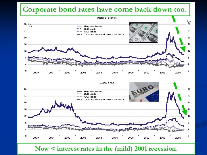 Corporate bond rates have come back down too. % % OECD Economic Outlook, April
