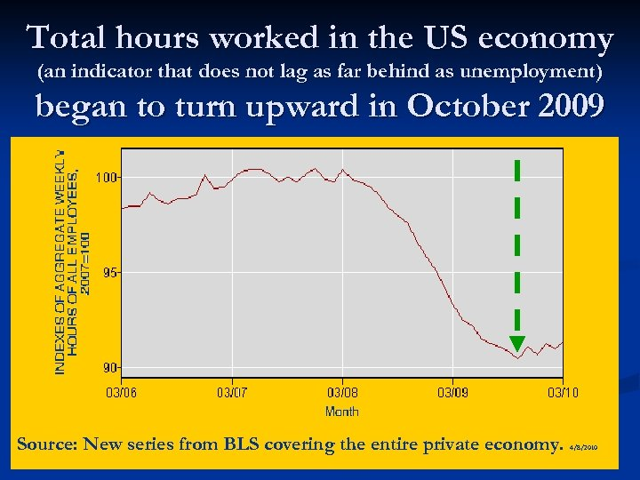 Total hours worked in the US economy (an indicator that does not lag as