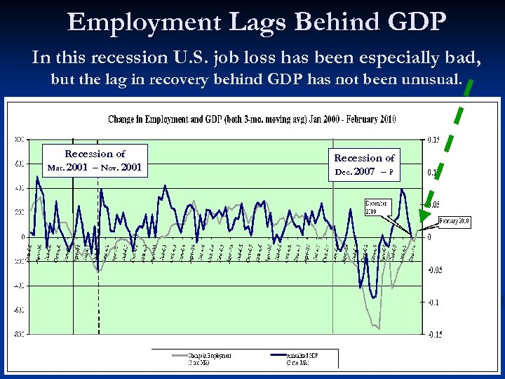 Employment Lags Behind GDP In this recession U. S. job loss has been especially