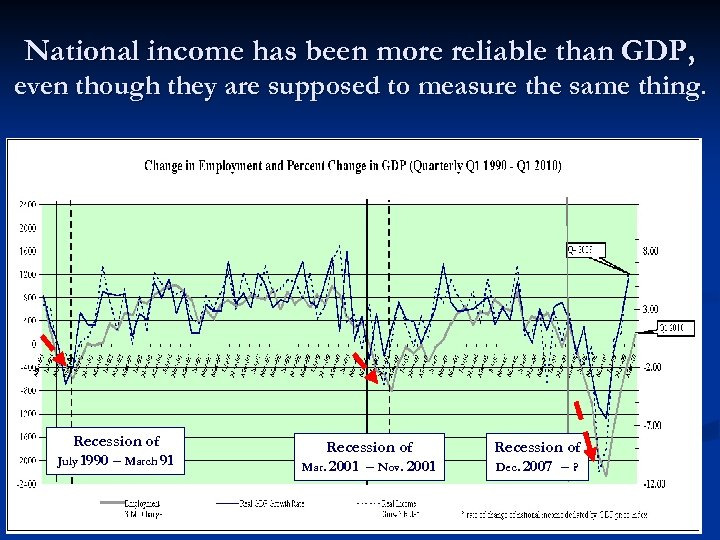 National income has been more reliable than GDP, even though they are supposed to