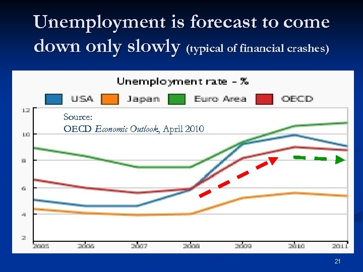 Unemployment is forecast to come down only slowly (typical of financial crashes) Source: OECD