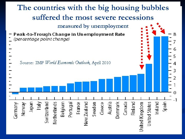 The countries with the big housing bubbles suffered the most severe recessions measured by