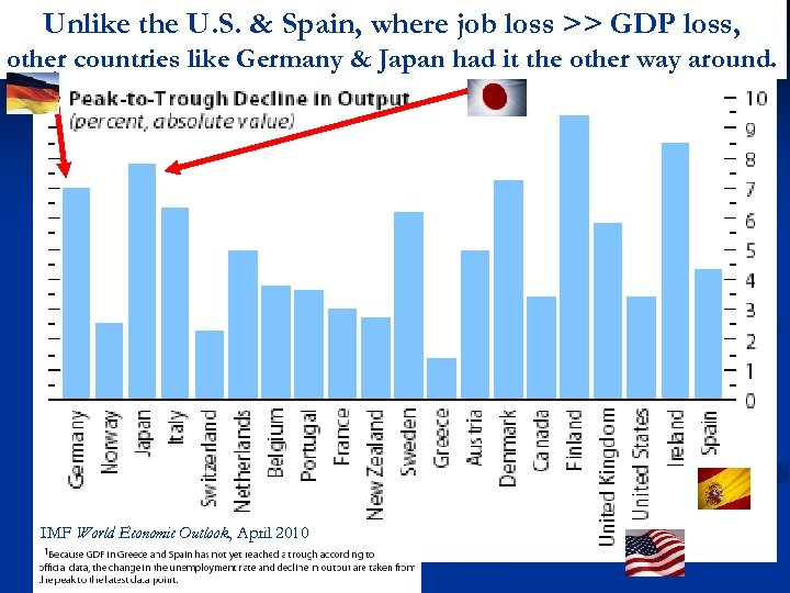 Unlike the U. S. & Spain, where job loss >> GDP loss, other countries