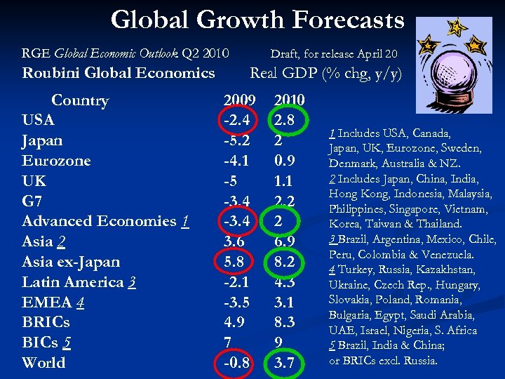 Global Growth Forecasts RGE Global Economic Outlook Q 2 2010 Roubini Global Economics Country