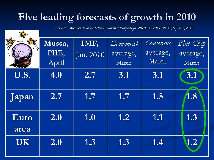 Five leading forecasts of growth in 2010 Source: Michael Mussa, Global Economic Prospects for