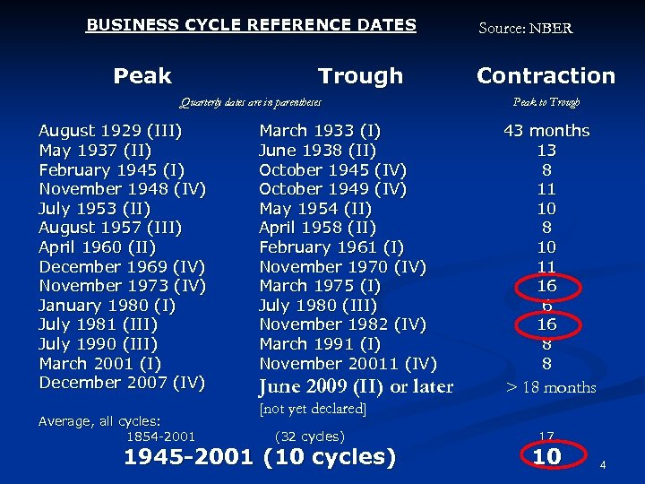 BUSINESS CYCLE REFERENCE DATES Peak Trough Quarterly dates are in parentheses August 1929 (III)