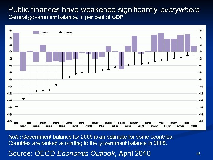 Public finances have weakened significantly everywhere General government balance, in per cent of GDP