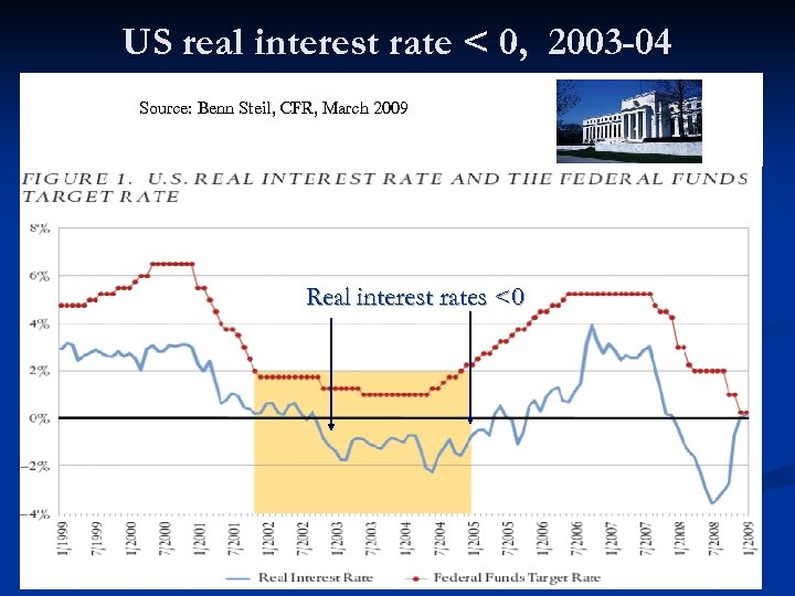 US real interest rate < 0, 2003 -04 Source: Benn Steil, CFR, March 2009