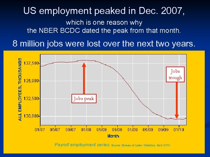 US employment peaked in Dec. 2007, which is one reason why the NBER BCDC