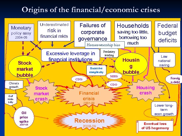 Origins of the financial/economic crises Monetary policy easy 2004 -05 Stock market bubble China's