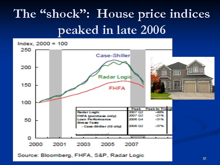 "The ""shock"": House price indices peaked in late 2006 51"