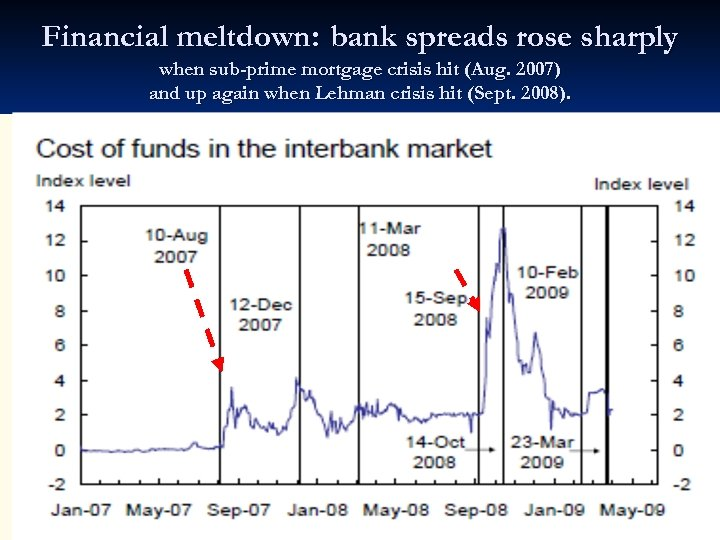 Financial meltdown: bank spreads rose sharply when sub-prime mortgage crisis hit (Aug. 2007) and