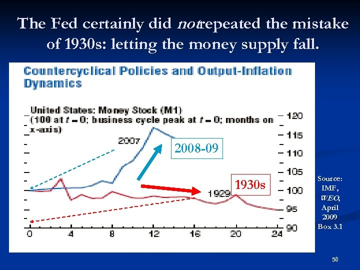 The Fed certainly did notrepeated the mistake of 1930 s: letting the money supply