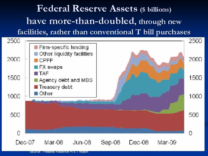 Federal Reserve Assets ($ billions) have more-than-doubled, through new facilities, rather than conventional T