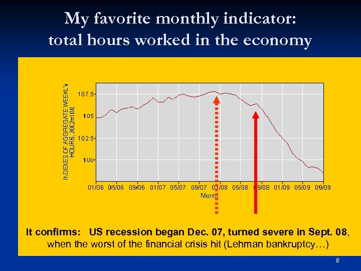 My favorite monthly indicator: total hours worked in the economy It confirms: US recession