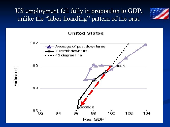 "US employment fell fully in proportion to GDP, unlike the ""labor hoarding"" pattern of"