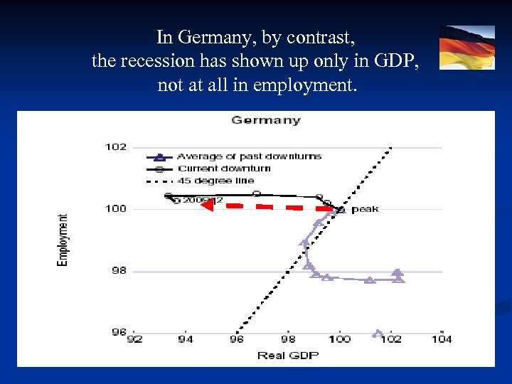 In Germany, by contrast, the recession has shown up only in GDP, not at