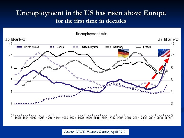 Unemployment in the US has risen above Europe for the first time in decades