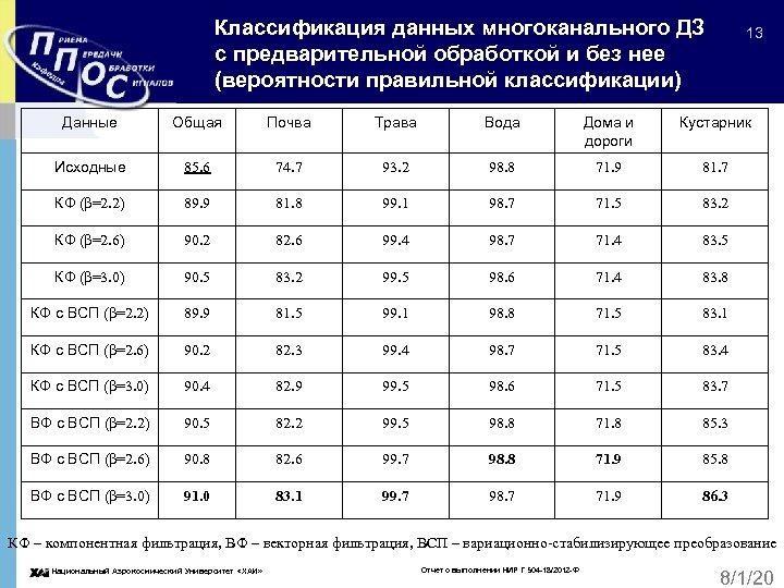 Классификация данных многоканального ДЗ с предварительной обработкой и без нее (вероятности правильной классификации) 13