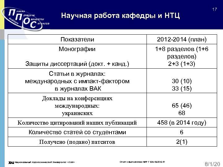 17 Научная работа кафедры и НТЦ Показатели 2012 -2014 (план) Монографии Защиты диссертаций (докт.