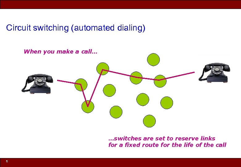 Circuit switching (automated dialing) When you make a call… …switches are set to reserve