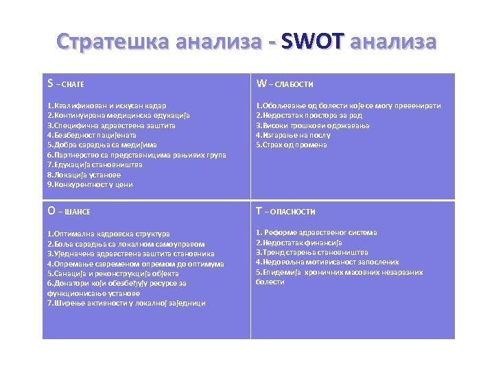 Стратешка анализа - SWOT анализа S – СНАГЕ W – СЛАБОСТИ 1. Квалификован и