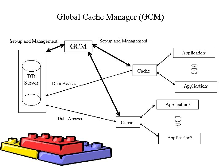 Global Cache Manager (GCM) Set-up and Management DB Server GCM Set-up and Management Application¹