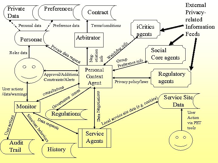 Preferences Private Data Personal data Contract Preference data r equ est Approval/Additional Constraints/Alerts lta