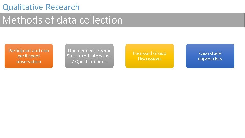 Qualitative Research Methods of data collection Participant and non participant observation Open ended or