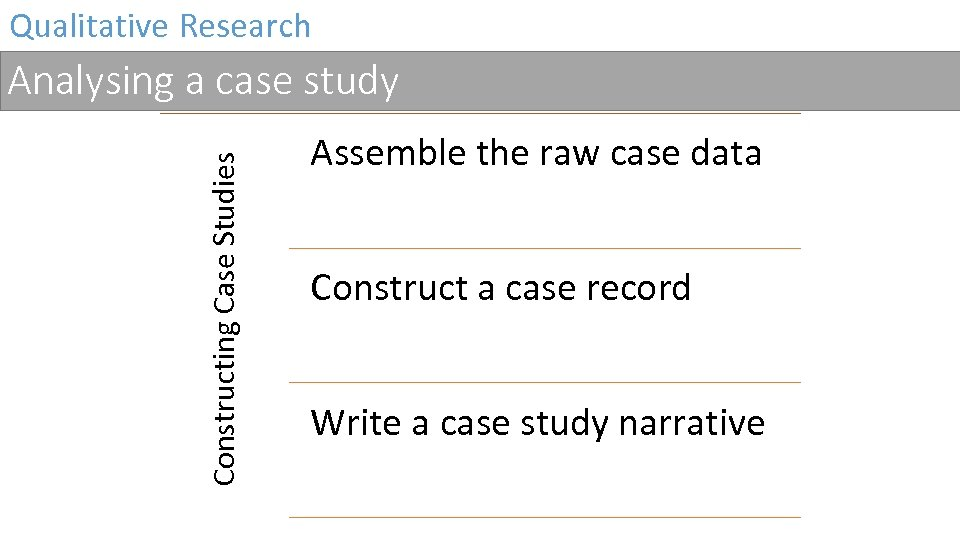 Qualitative Research Constructing Case Studies Analysing a case study Assemble the raw case data