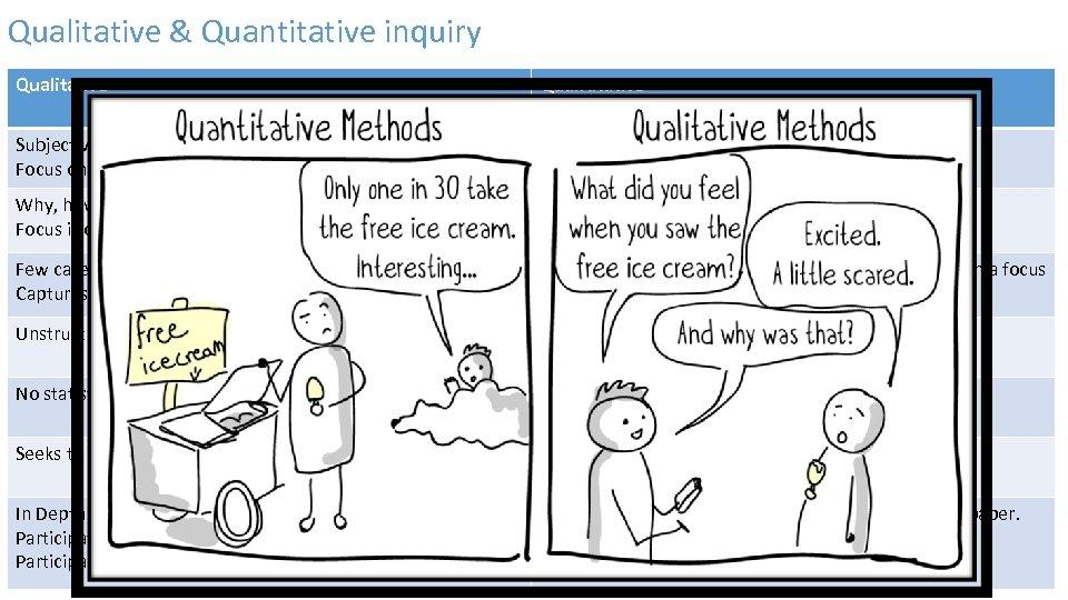 Qualitative & Quantitative inquiry Qualitative Quantitative Subjective. Focus on narratives Objective and measurable. Focus