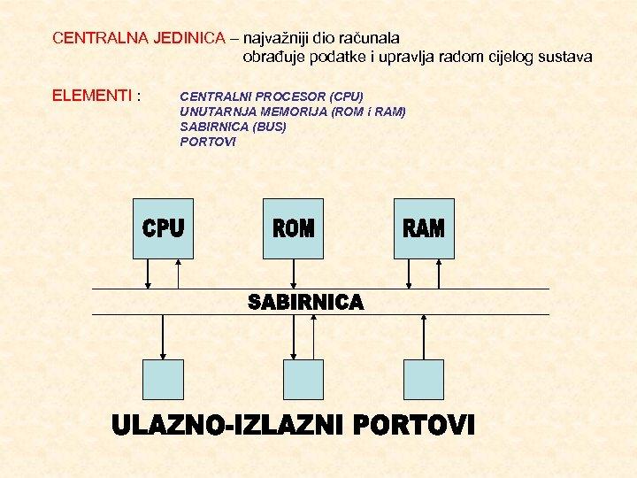 CENTRALNA JEDINICA – najvažniji dio računala obrađuje podatke i upravlja radom cijelog sustava ELEMENTI