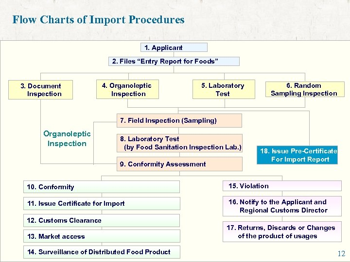 """Flow Charts of Import Procedures 1. Applicant 2. Files """"Entry Report for Foods"""" 3."""