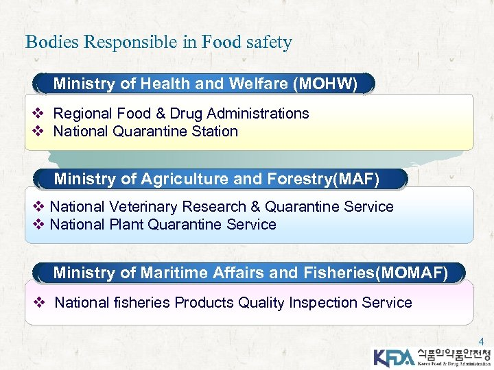 Bodies Responsible in Food safety Ministry of Health and Welfare (MOHW) v Regional Food