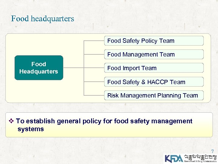 Food headquarters Food Safety Policy Team Food Management Team Food Headquarters Food Import Team