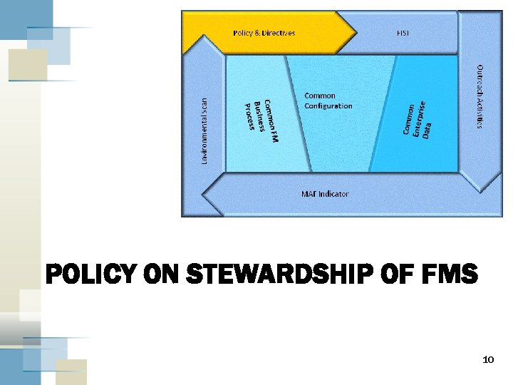 POLICY ON STEWARDSHIP OF FMS 10