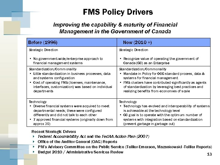 FMS Policy Drivers Improving the capability & maturity of Financial Management in the Government