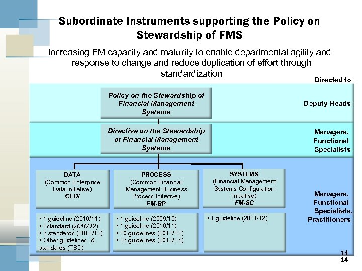 Subordinate Instruments supporting the Policy on Stewardship of FMS Increasing FM capacity and maturity