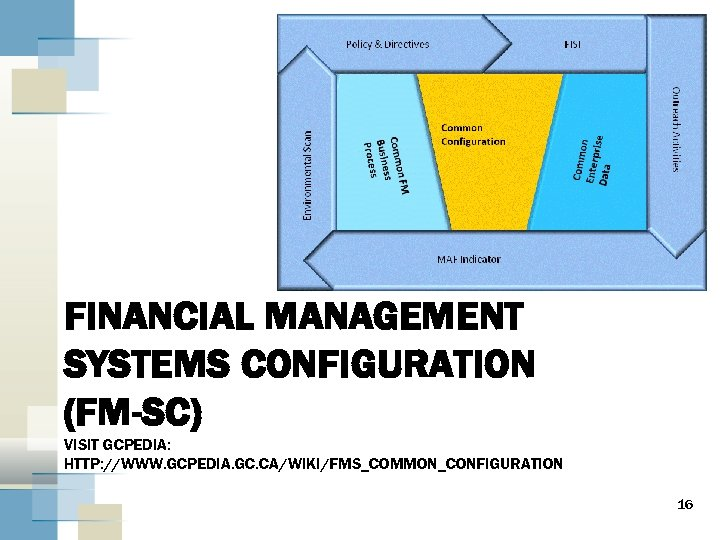 FINANCIAL MANAGEMENT SYSTEMS CONFIGURATION (FM-SC) VISIT GCPEDIA: HTTP: //WWW. GCPEDIA. GC. CA/WIKI/FMS_COMMON_CONFIGURATION 16