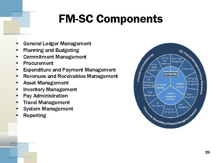FM-SC Components • • • General Ledger Management Planning and Budgeting Commitment Management Procurement