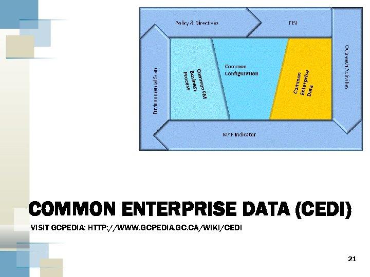 COMMON ENTERPRISE DATA (CEDI) VISIT GCPEDIA: HTTP: //WWW. GCPEDIA. GC. CA/WIKI/CEDI 21
