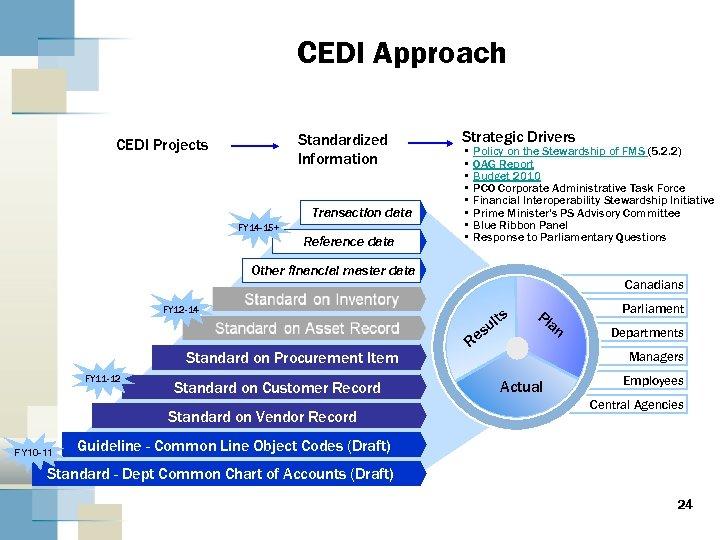 CEDI Approach Standardized Information CEDI Projects Transaction data FY 14 -15+ Reference data Strategic