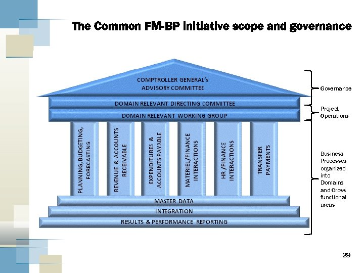 The Common FM-BP initiative scope and governance Governance Project Operations Business Processes organized into