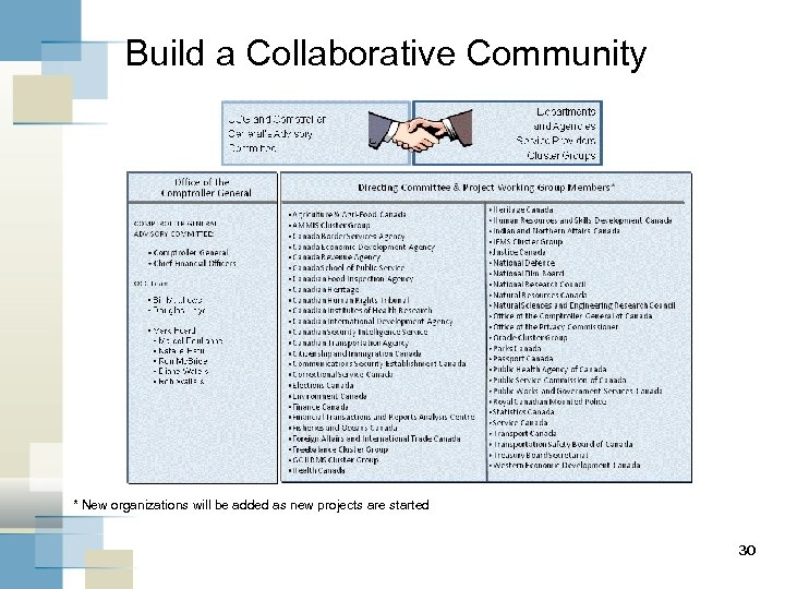 Build a Collaborative Community * New organizations will be added as new projects are