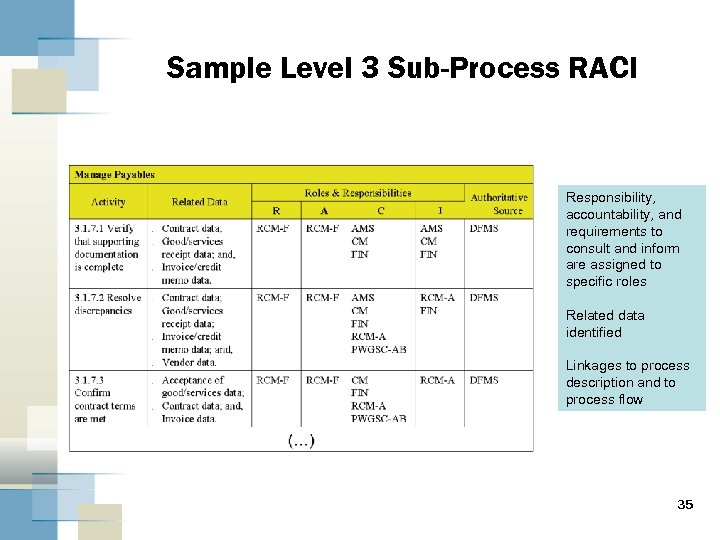 Sample Level 3 Sub-Process RACI Responsibility, accountability, and requirements to consult and inform are