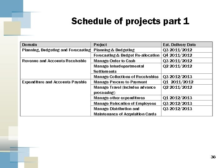 Schedule of projects part 1 Domain Project Planning, Budgeting and Forecasting Planning & Budgeting