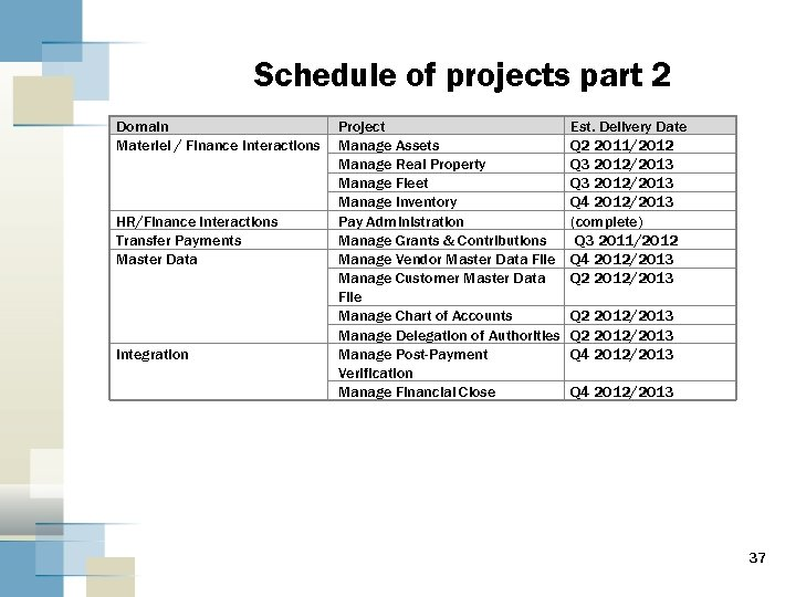 Schedule of projects part 2 Domain Materiel / Finance Interactions HR/Finance Interactions Transfer Payments