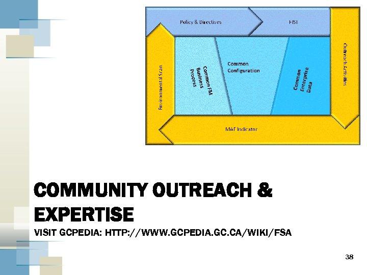 COMMUNITY OUTREACH & EXPERTISE VISIT GCPEDIA: HTTP: //WWW. GCPEDIA. GC. CA/WIKI/FSA 38
